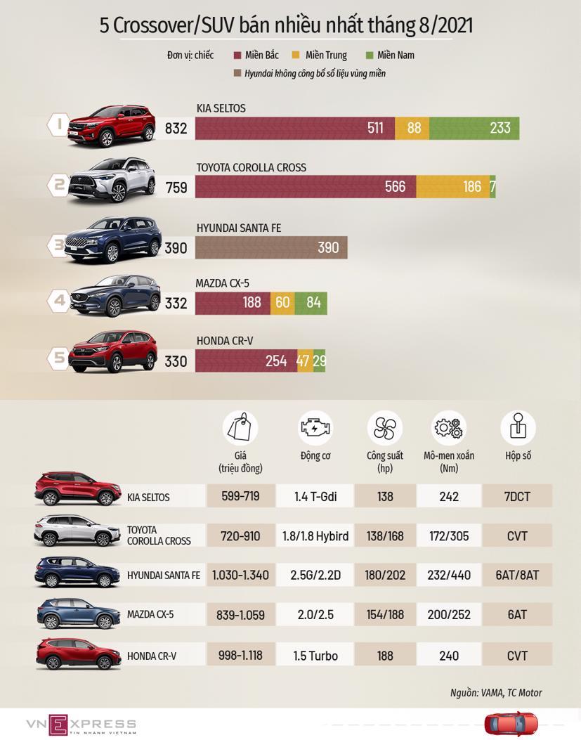 5 xe crossover/SUV người Việt mua nhiều nhất tháng 8 - Ảnh 1