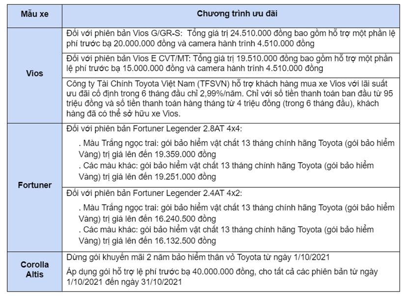 Loạt xe Toyota tung ưu đãi, cả Vios và Fortuner đều cố kích cầu - Ảnh 1