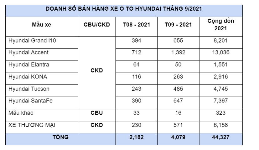 Doanh số xe Hyundai tháng 9/2021 tăng gần 90% - Ảnh 1