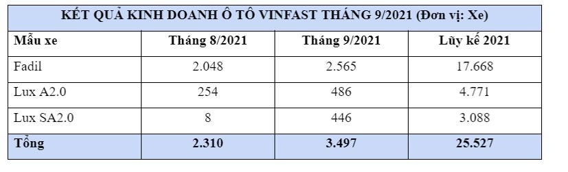 VinFast Fadil liên tục đạt doanh số trên 2.000 xe/tháng - Ảnh 1