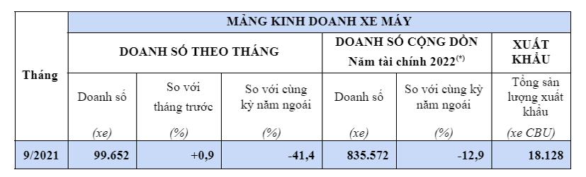 Thị phần xe máy Honda tại Việt Nam vẫn tăng trong mùa dịch - Ảnh 1