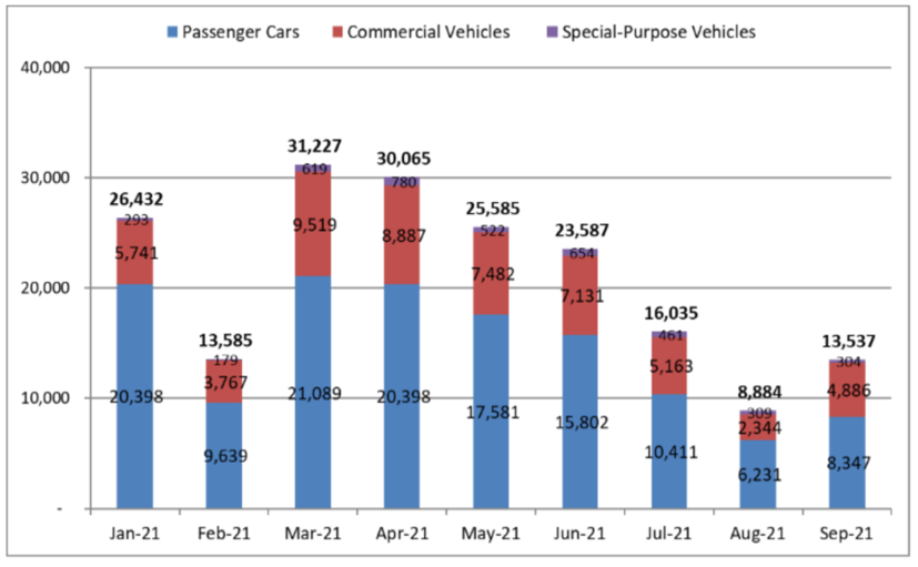 Thị trường ô tô vẫn chưa hết ảm đạm - Ảnh 1