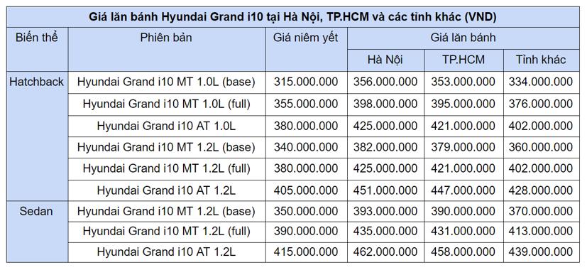 Cú đổi ngôi xe hạng A: VinFast Fadil bất ngờ thua Hyundai Grand i10 - Ảnh 1
